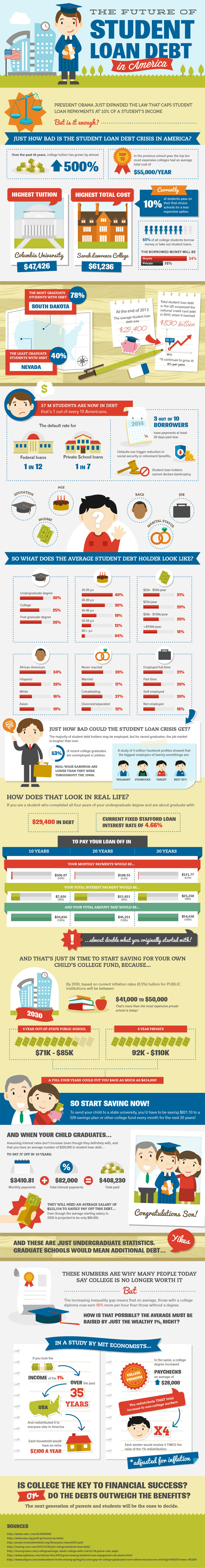 The Future of Student Loan Debt in America Infographic