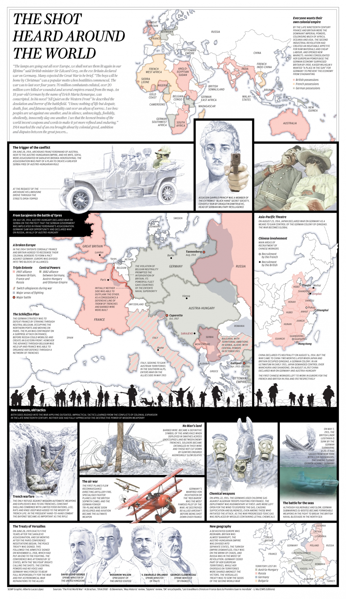 The Shot That Started World War I Infographic