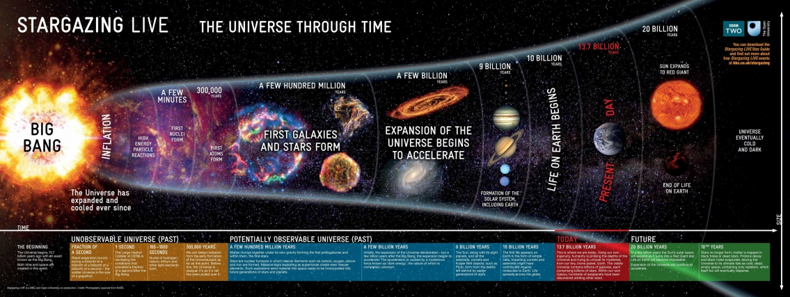 The Universe Through Time Timeline Infographic