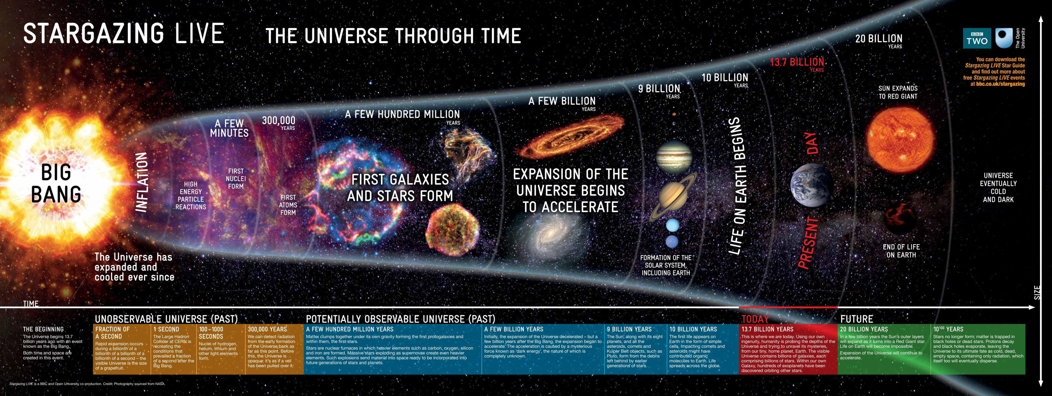 an analysis of the big bang theory of the beginning of the universe Discover what evidence exists to support the big bang theory of the birth of the universe learn how cosmic background radiation, the red shift of.