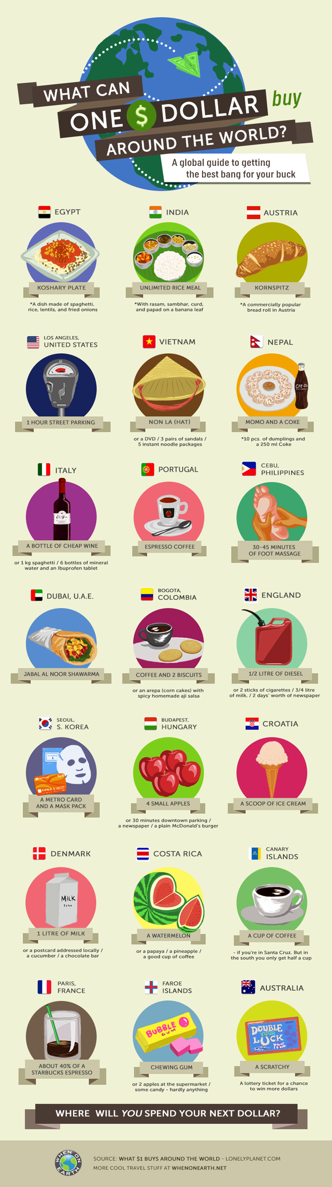What Can You Buy for a Dollar Around the World - Travel Infographic