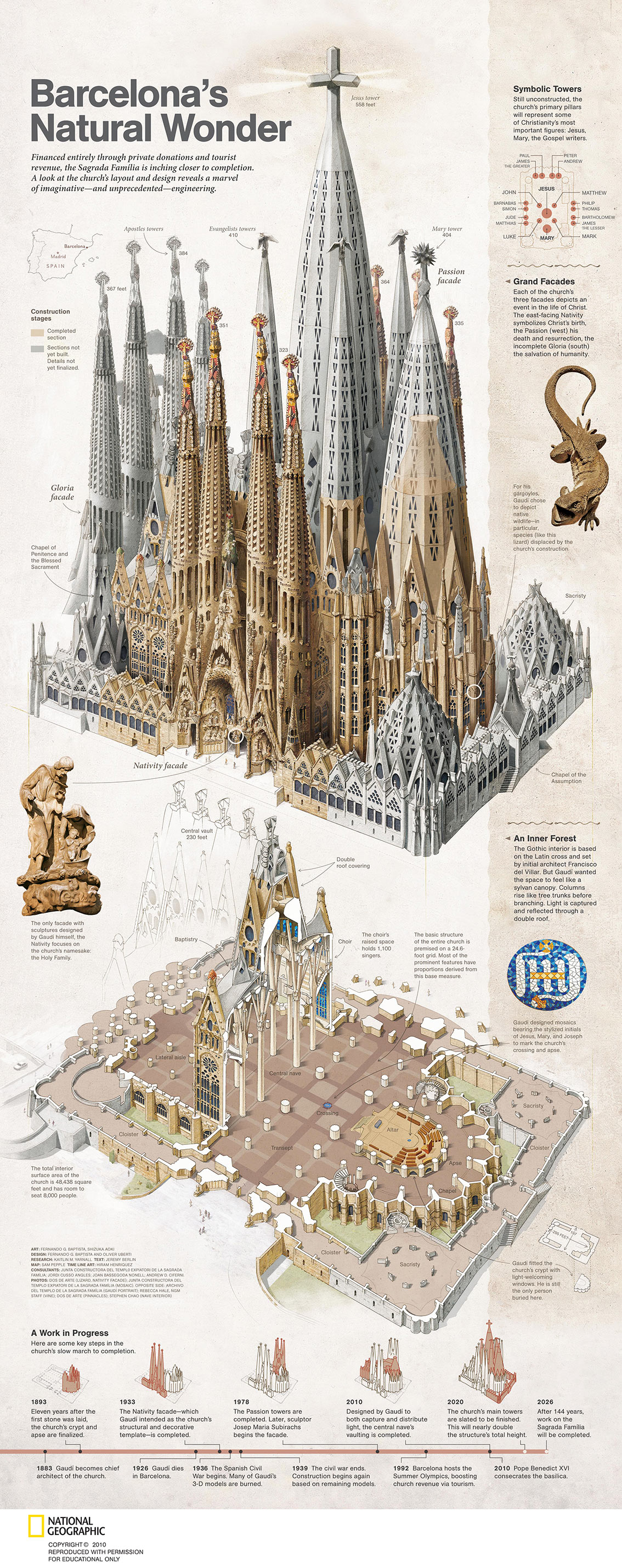 Basilica of the Sagrada Familia Infographic