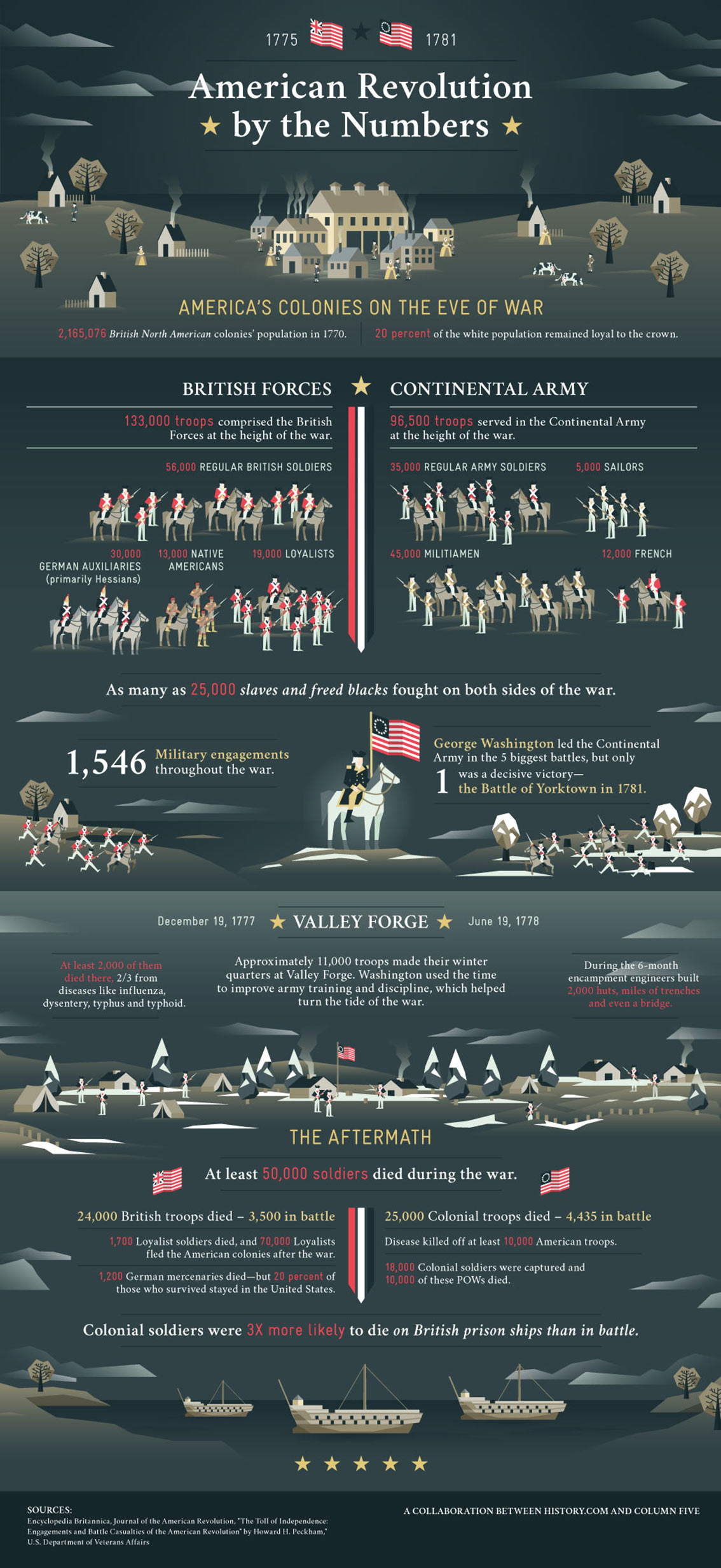 Casualties of American Revolution Infographic