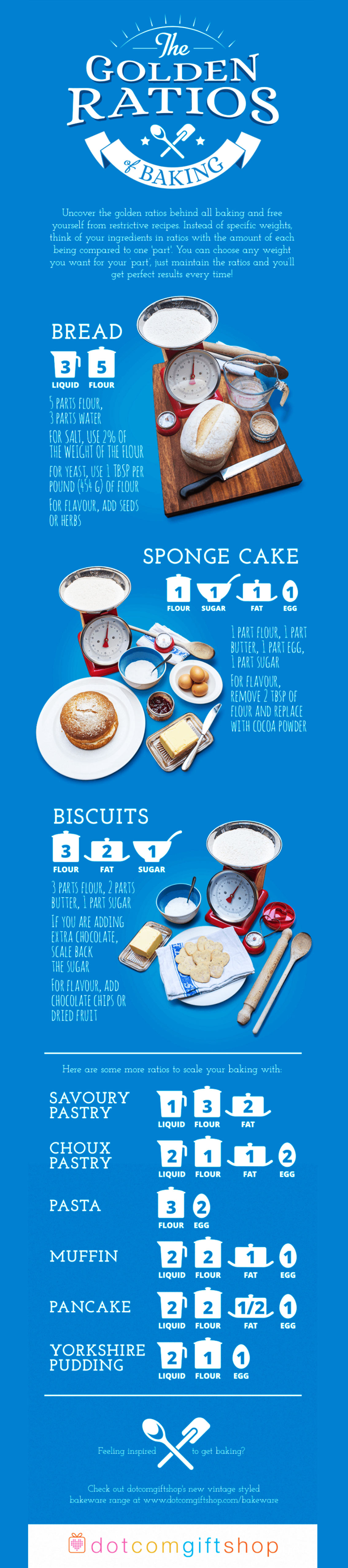 The Golden Ratios Of Baking Infographic