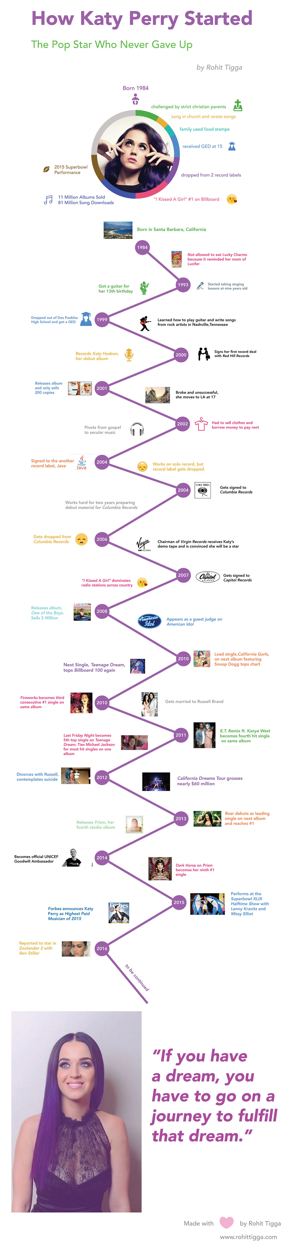 How Katy Perry Became Famous Infographic