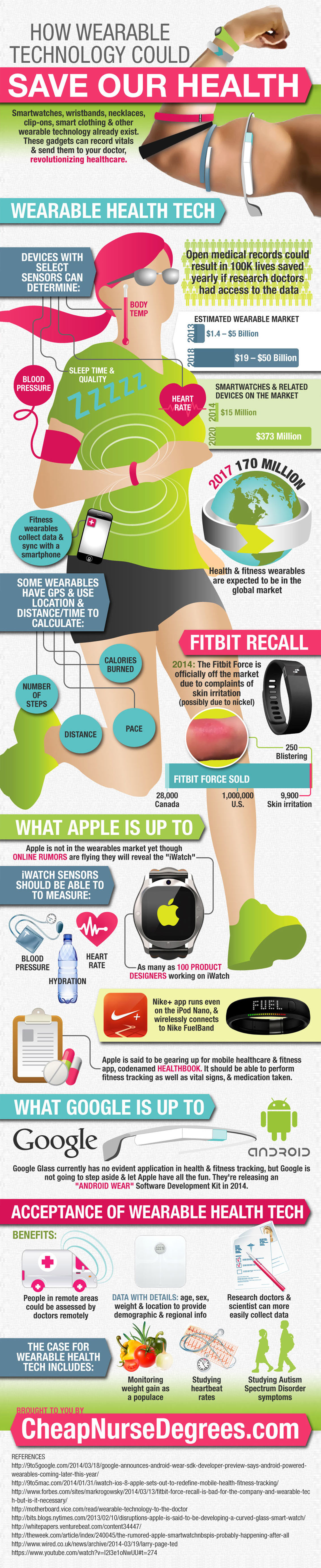 How Wearable Technology is Revolutionizing Healthcare Infographic