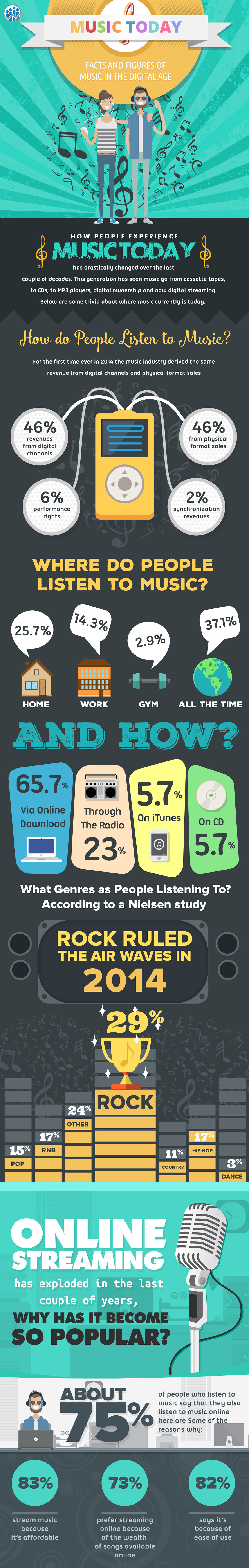 Interesting Facts and Figures of Music in the Digital Age Infographic