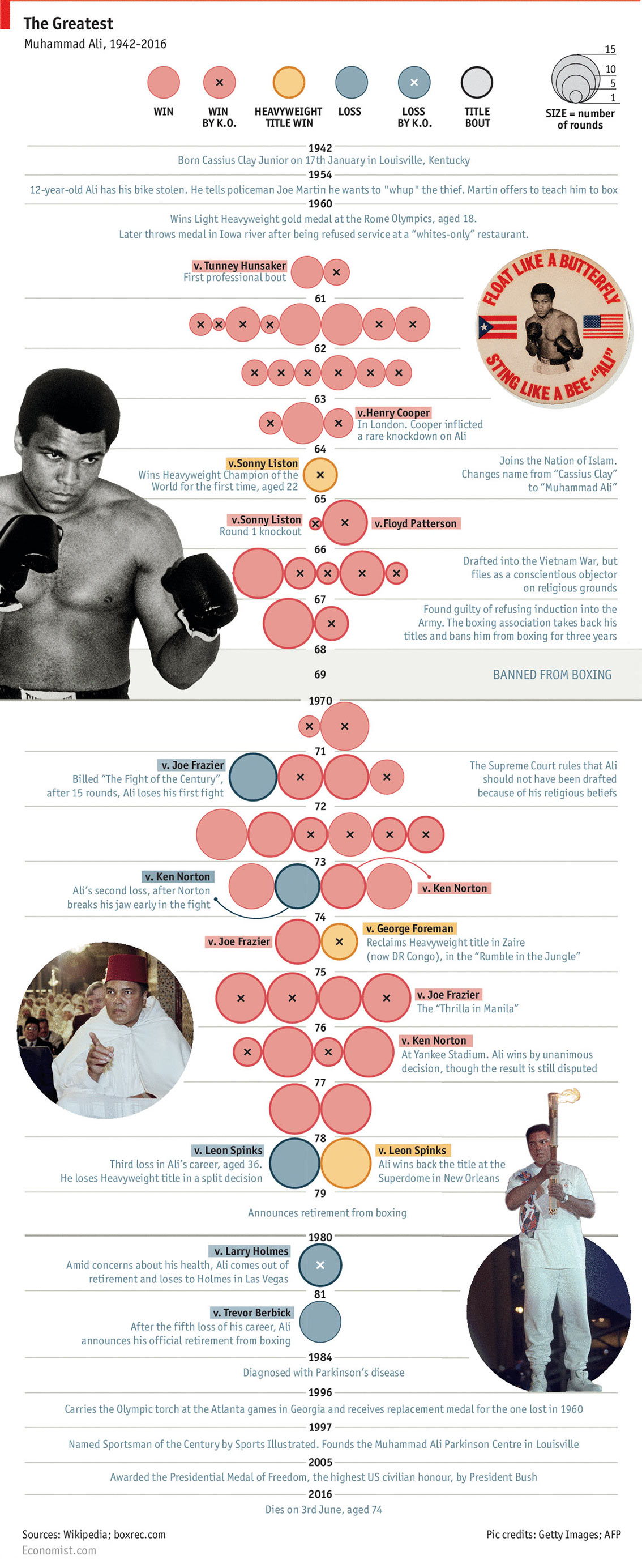 Muhammad Ali Path to Greatest-ness Infographic