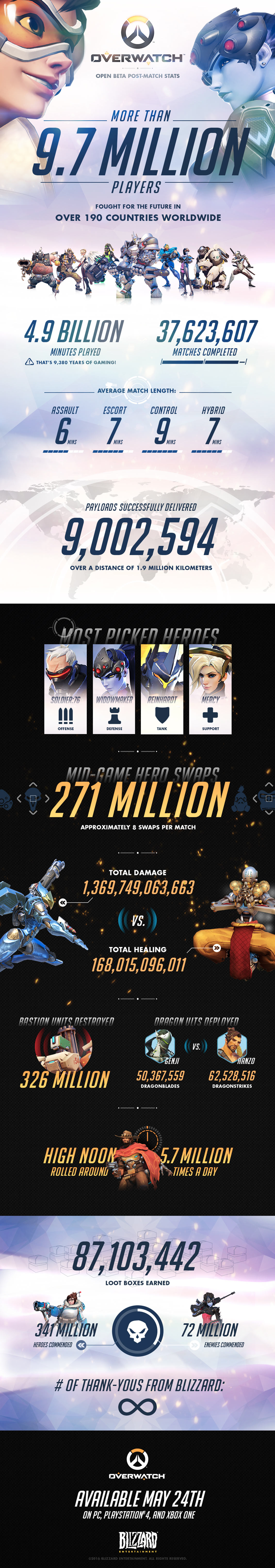 Overwatch Open Beta Statistics Infographic