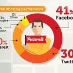 Pinning Down Pinterest User Demographics