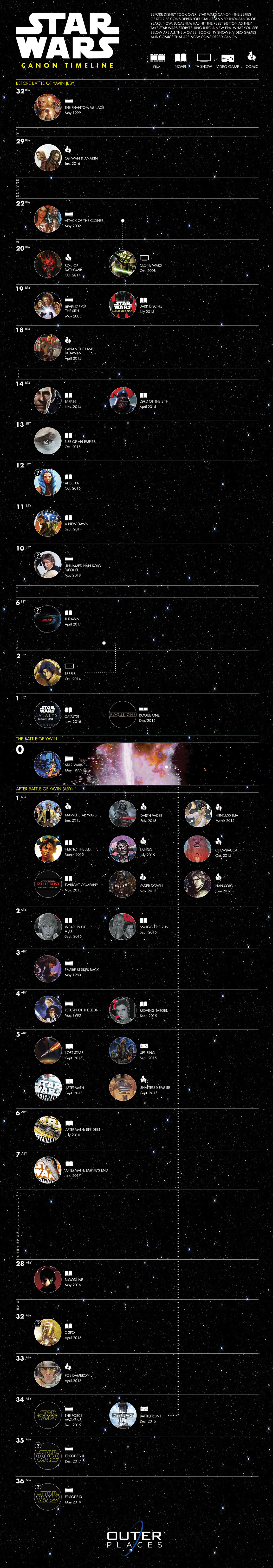 Star Wars Canon Timeline Infographic