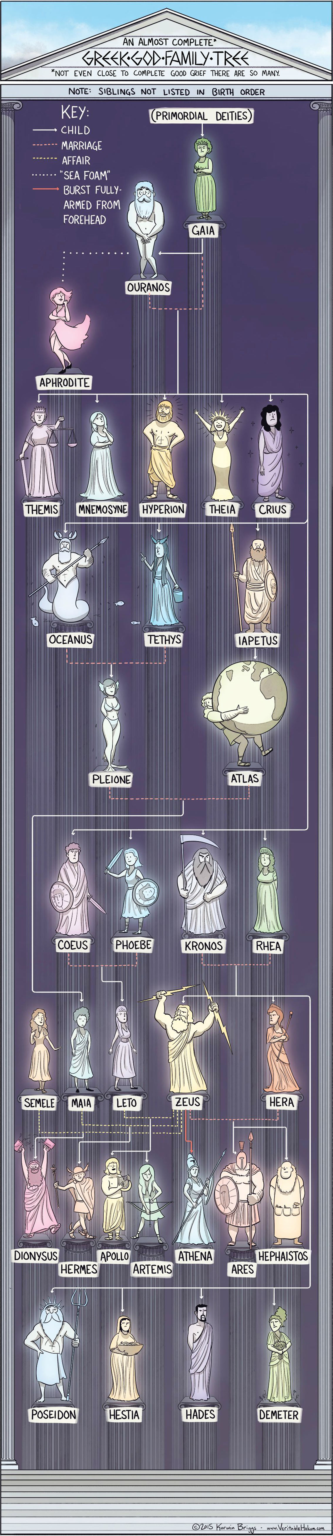 The Greek God Family Tree Infographic