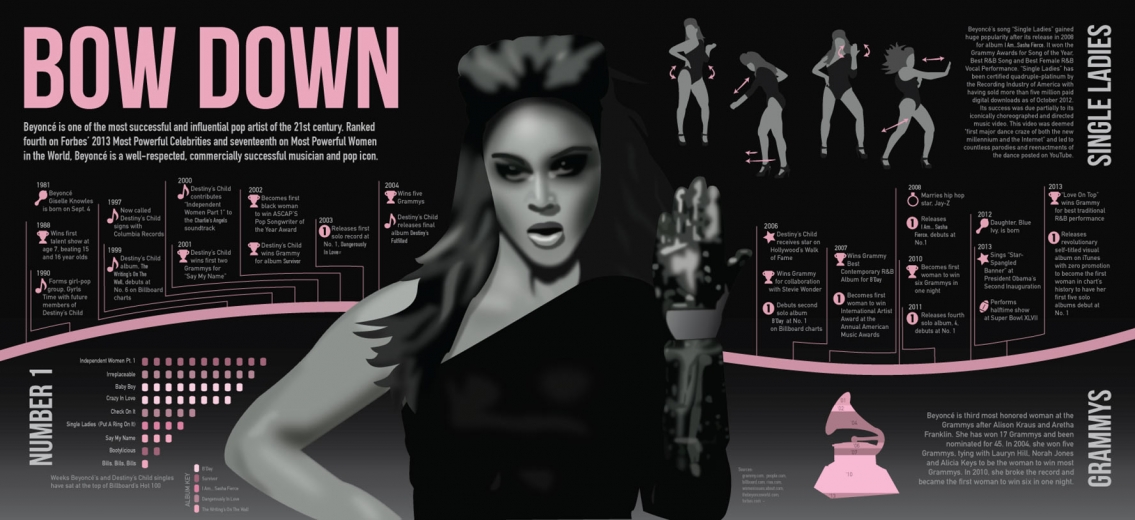 Commercial Success of Beyonce Music Career Infographic