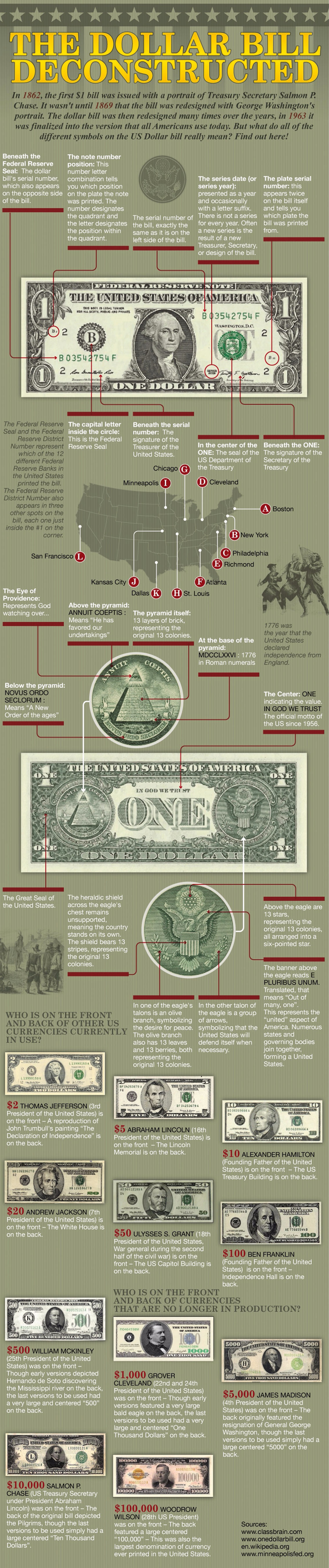 Dollar Bill Deconstructed Infographic