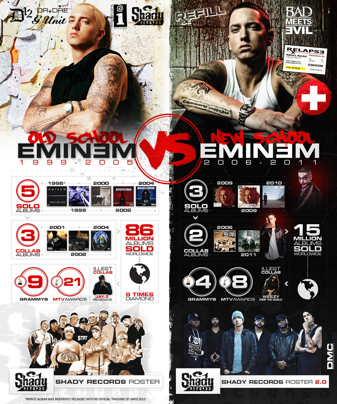 Eminem Music Career Timeline - Rap Music Infographic