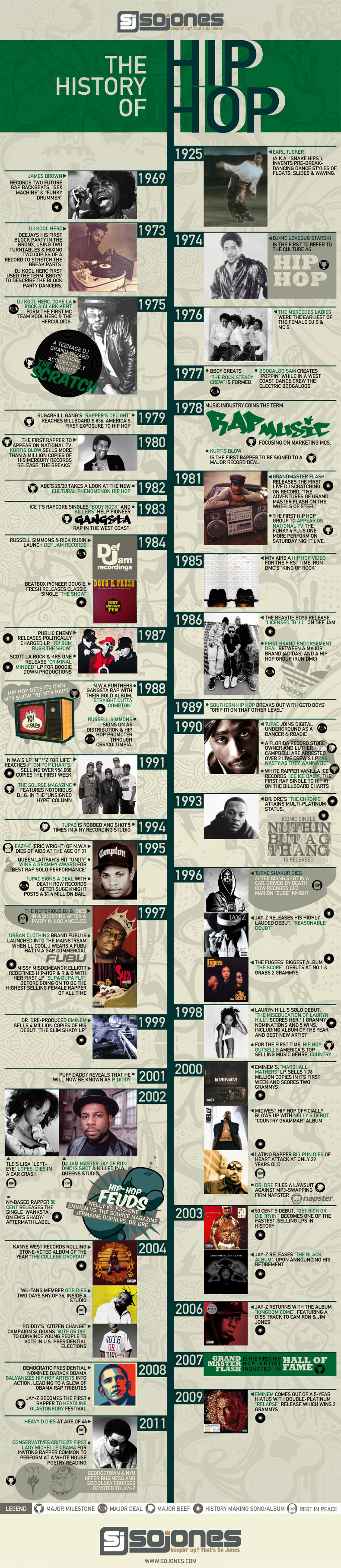History of Hip Hop Timeline Infographic