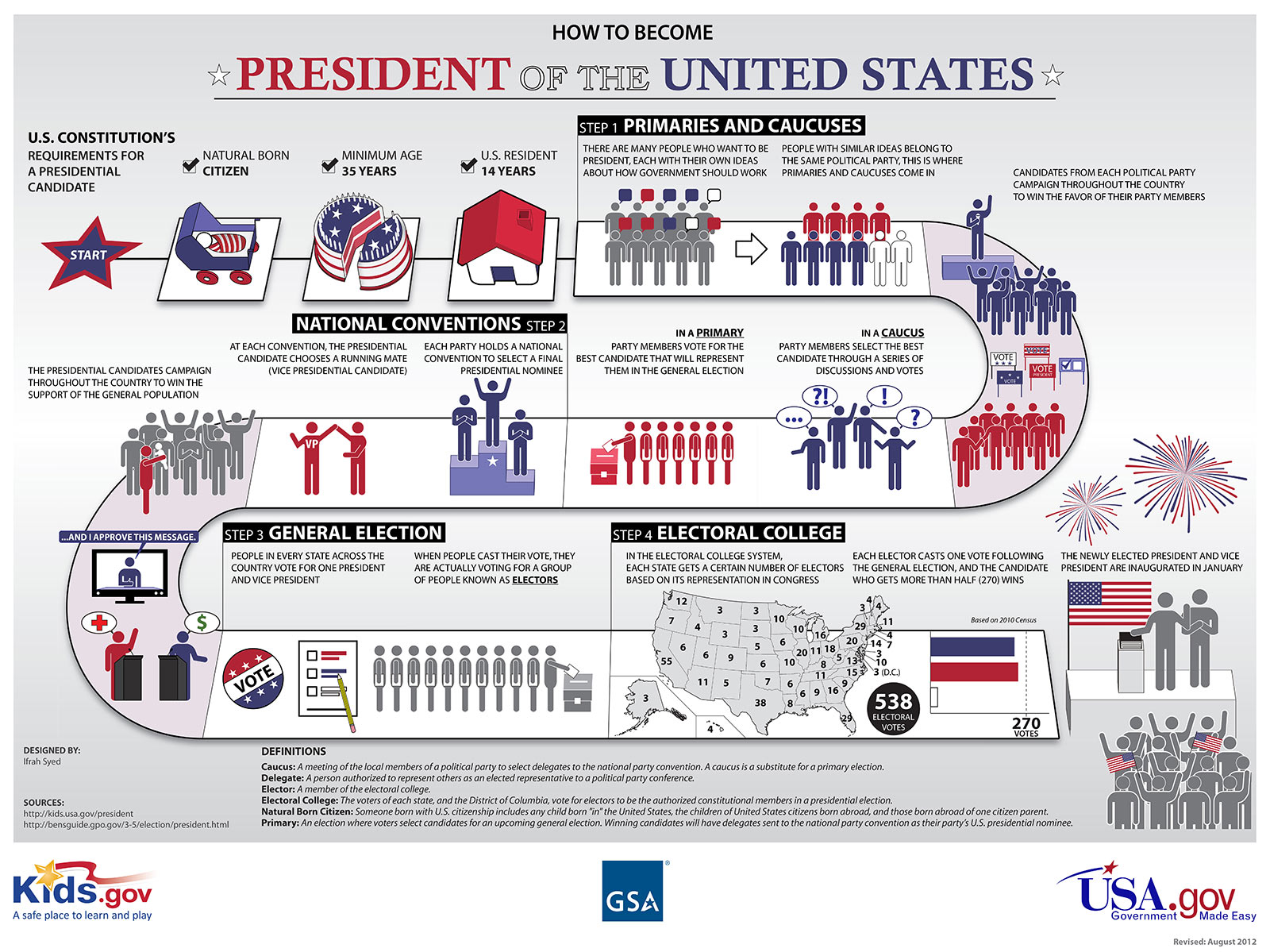 How to Become President of the United States Infographic