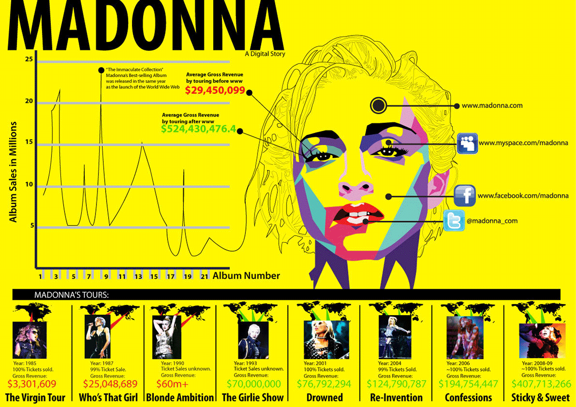 Madonna Digital Story - Music Infographic