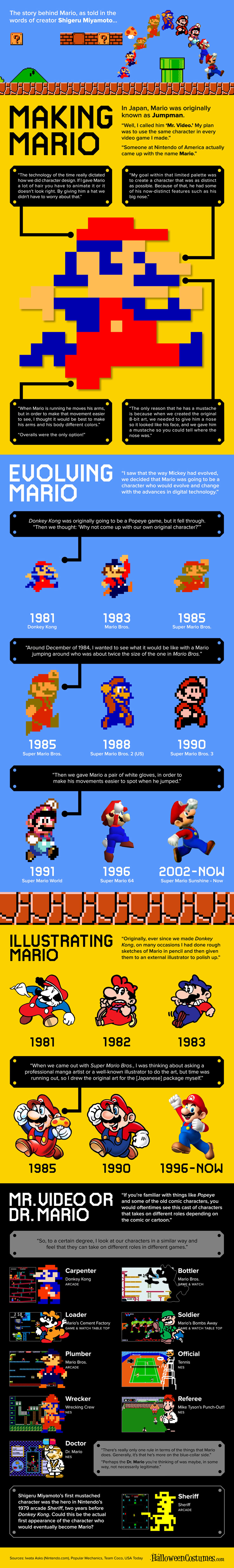 Making Mario - Evolution of a Video Game Icon infographic