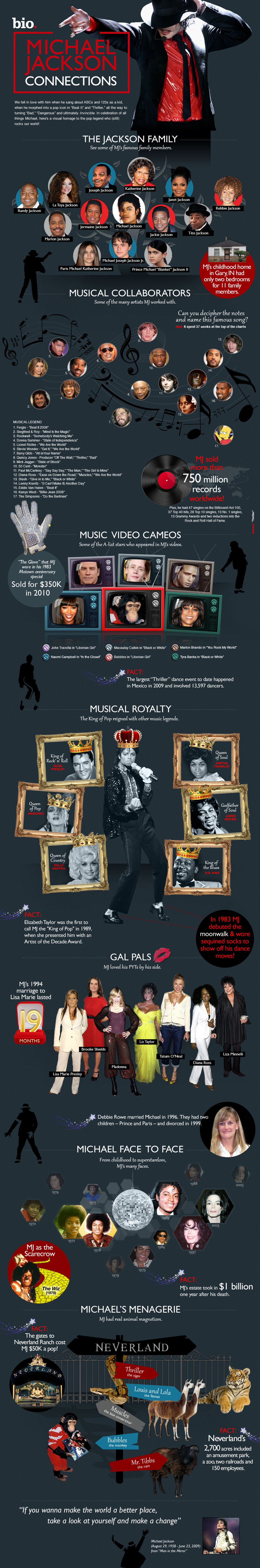 Michael Jackson Life and Work - Music Infographic