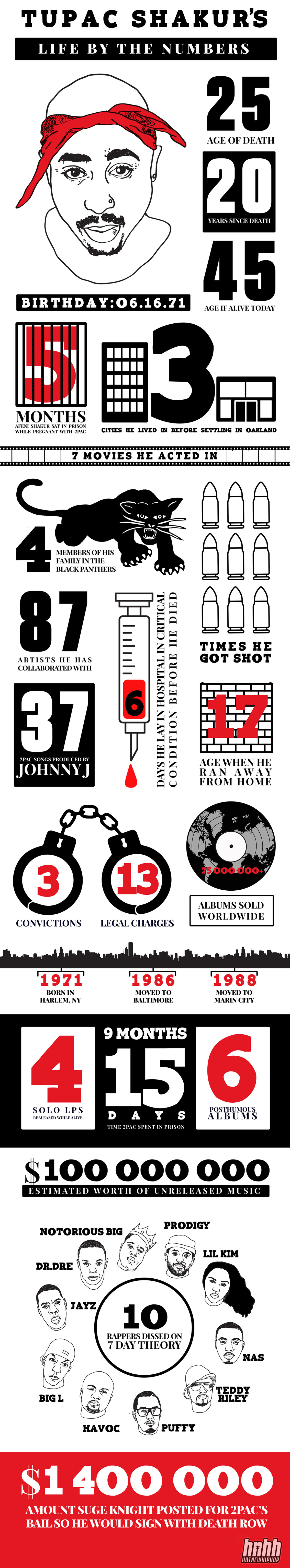 Tupac Shakur Life by the Numbers - Rap Infographic