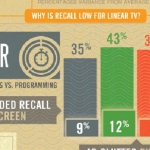 What's Really Important in On-Screen Advertising