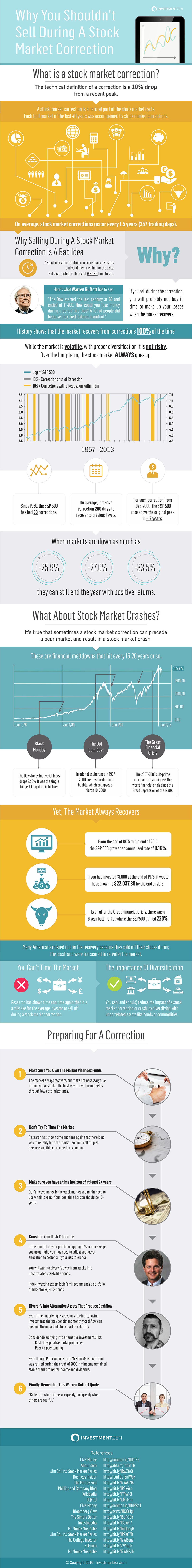 Why You Should not Sell During a Stock Market Correction Infographic