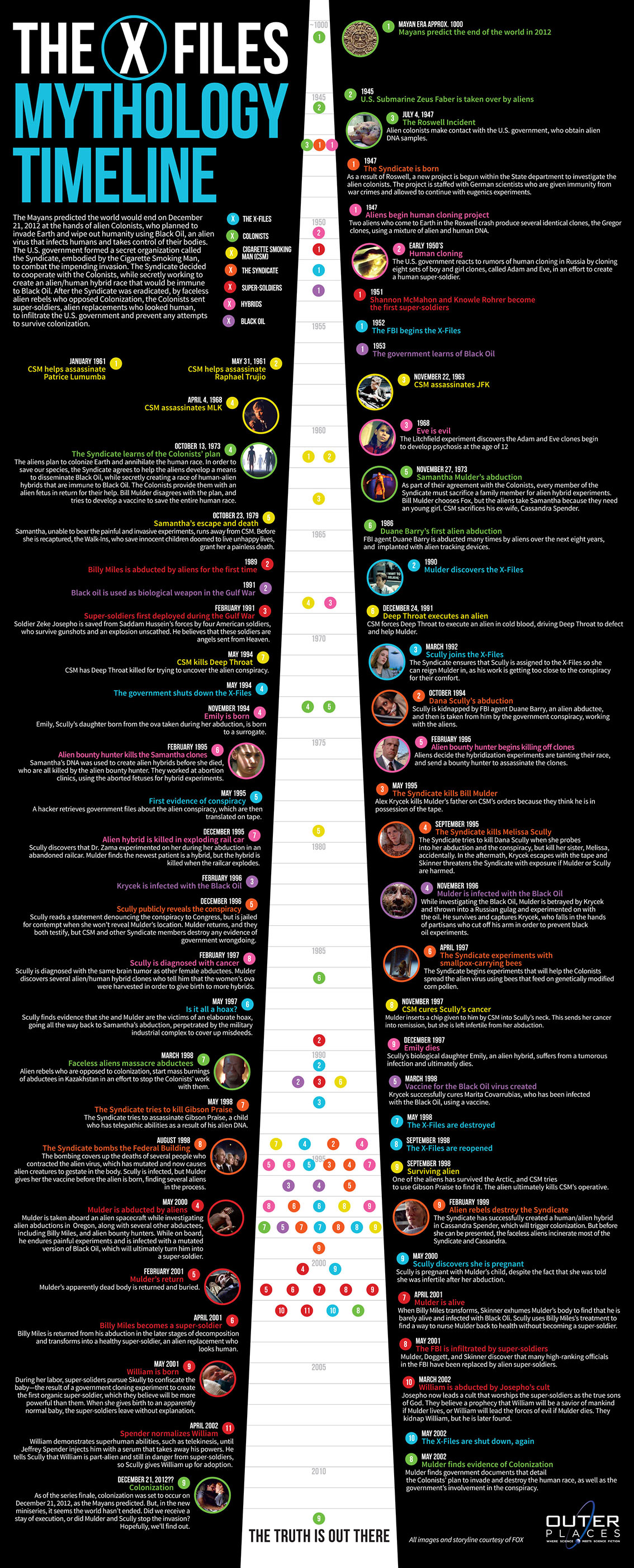 X-Files Mythology Timeline - TV Show Infographic