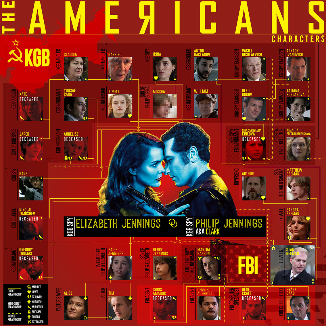 Character Relationships in The Americans TV Series Infographic