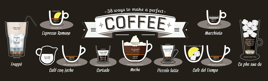 Coffee Recipe Infographic