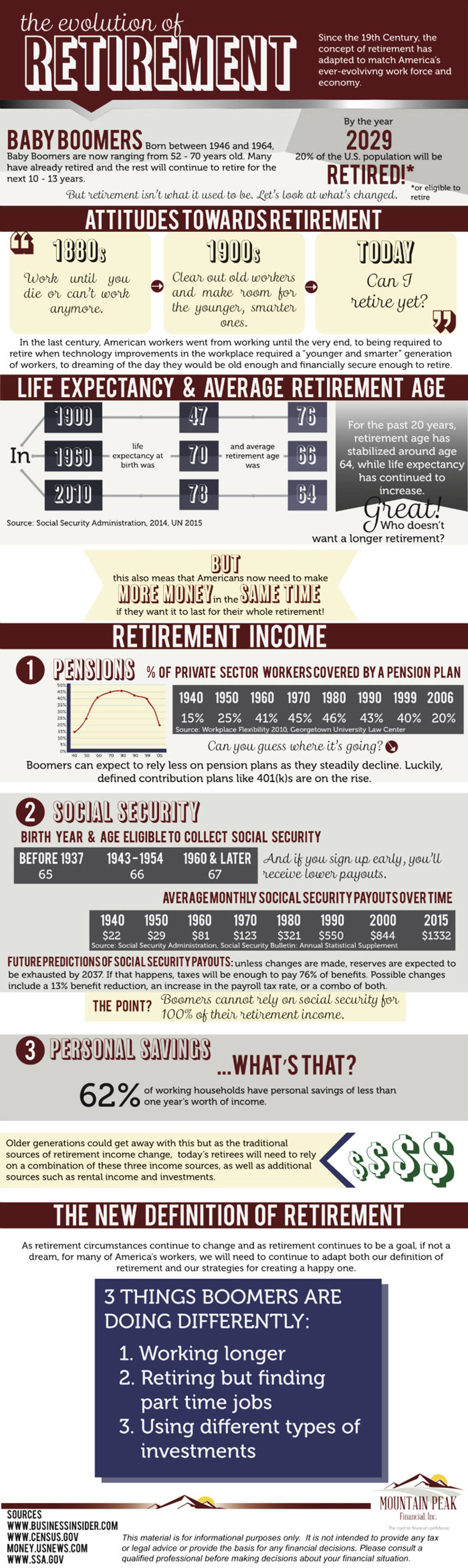 Evolution of Retirement Infographic