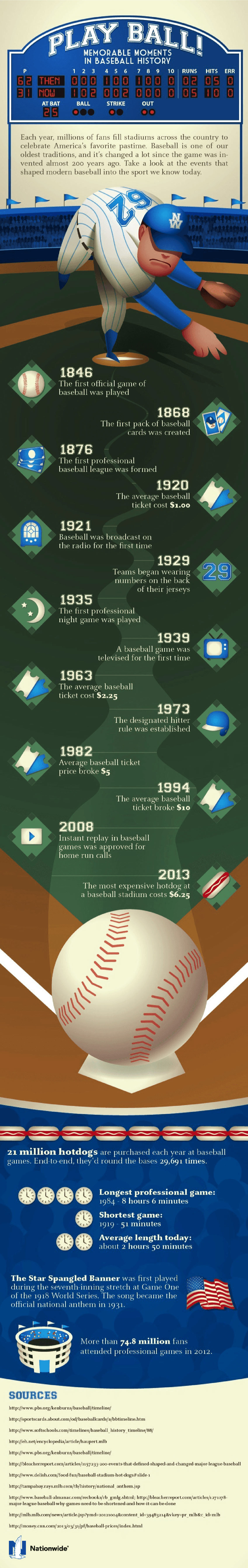 Memorable Moments in Baseball History - Sports Infographic