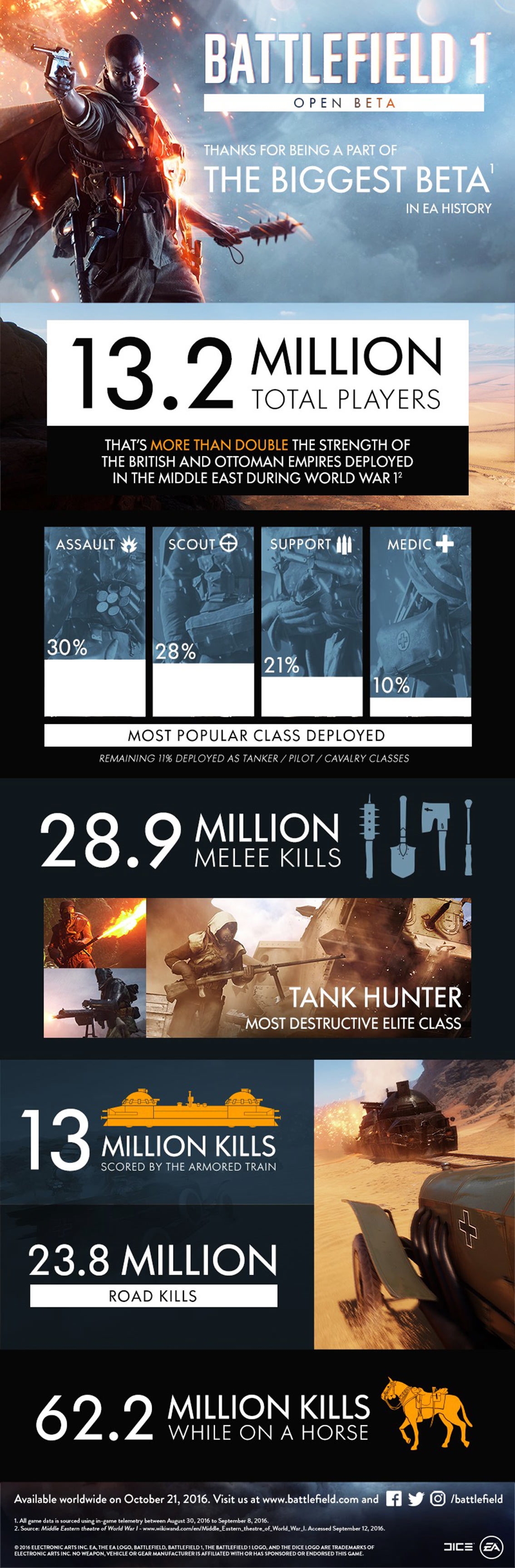 Battlefield 1 Open Beta - Video Game Infographic