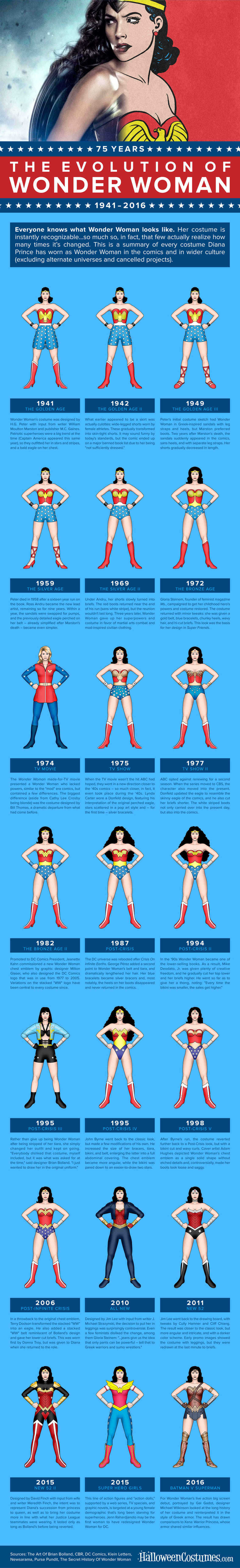 Evolution of Wonder Woman Costume - Movie Infographic