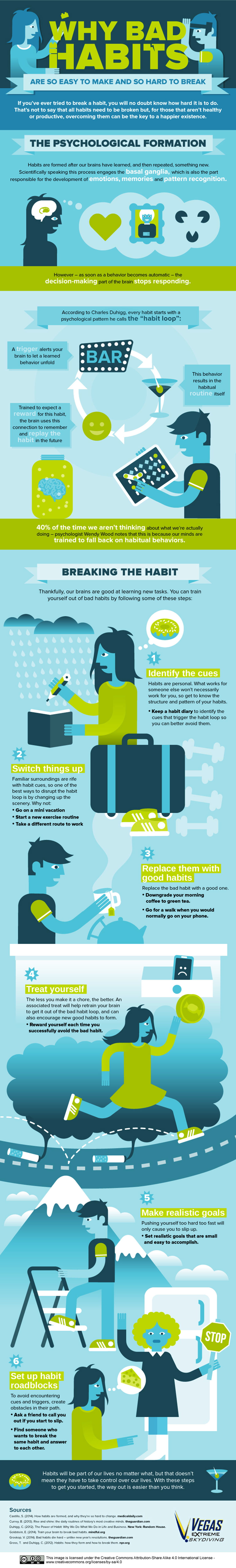 Formation of Bad Habits and How to Break Them - Psychology Infographic