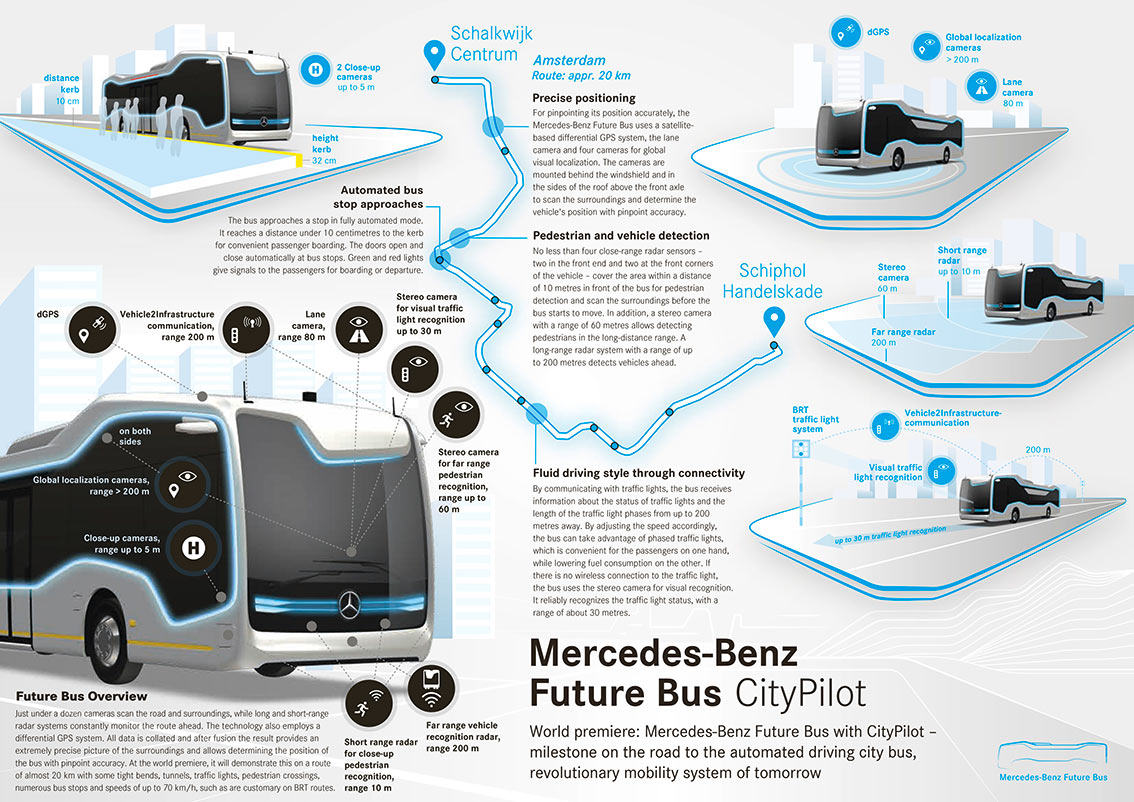 Mercedes-Benz Autonomous Bus - Technology Infographic