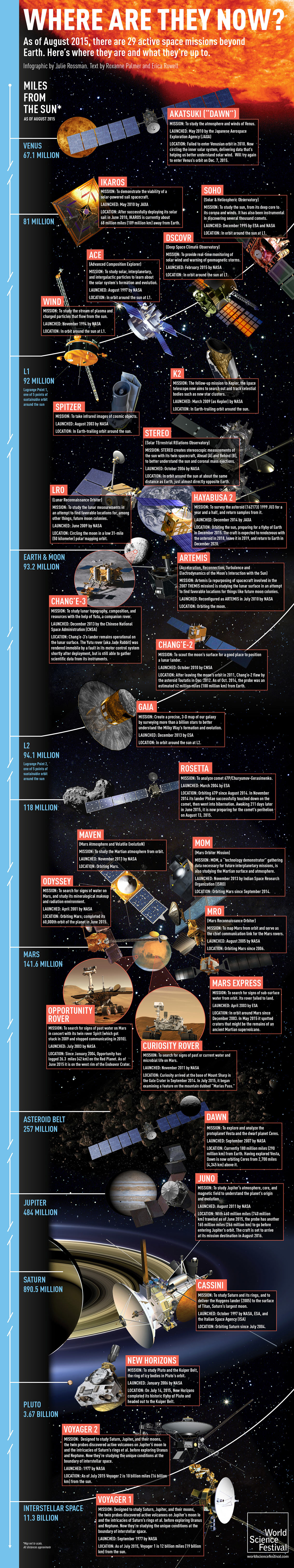 Active Space Missions Beyond Earth - Astronomy Infographic