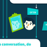 Flowchart: Are you a Good Listener?