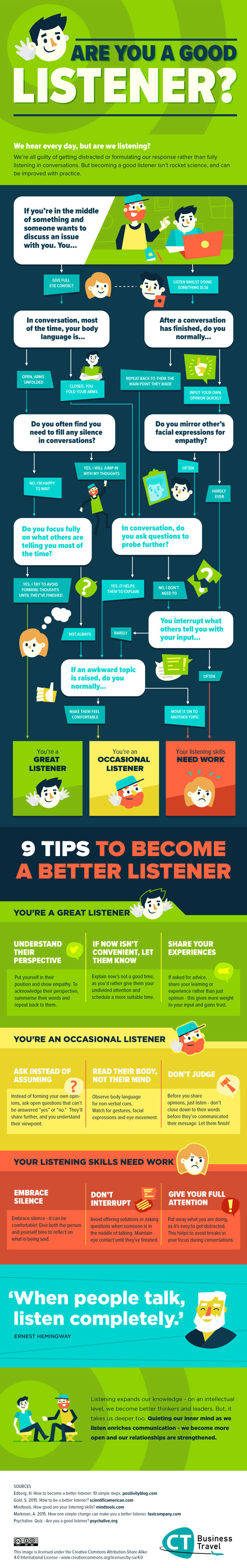 Are you a Good Listener - Self improvement Infographic