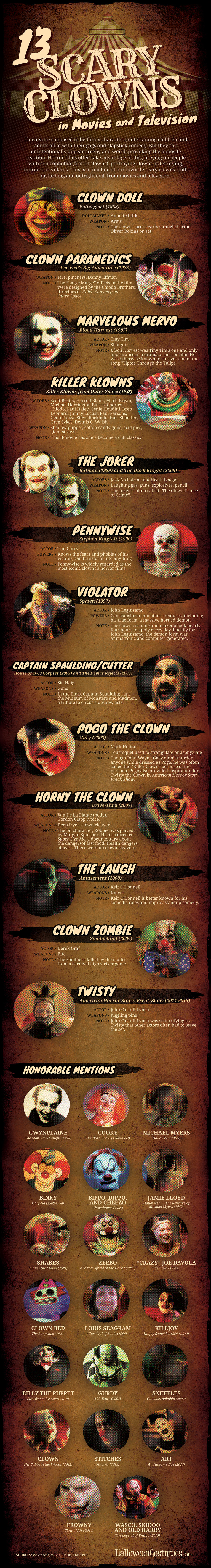 List of Scary Clowns in Television and Movies Infographic