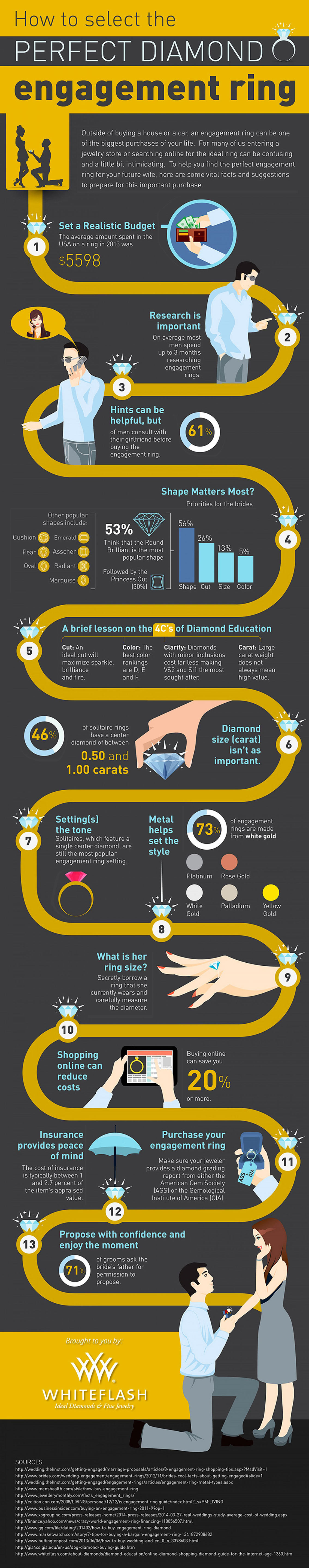 Mens Guide to Buying Diamond Engagement Ring Infographic