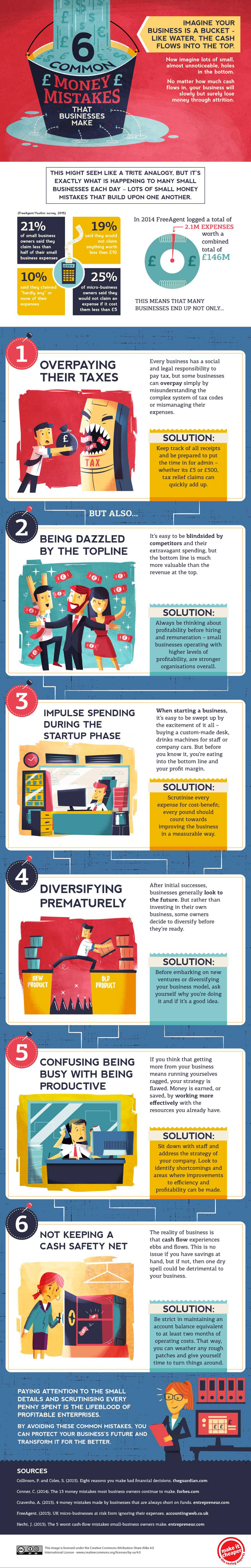 Money Mistakes that Small Businesses Make Infographic