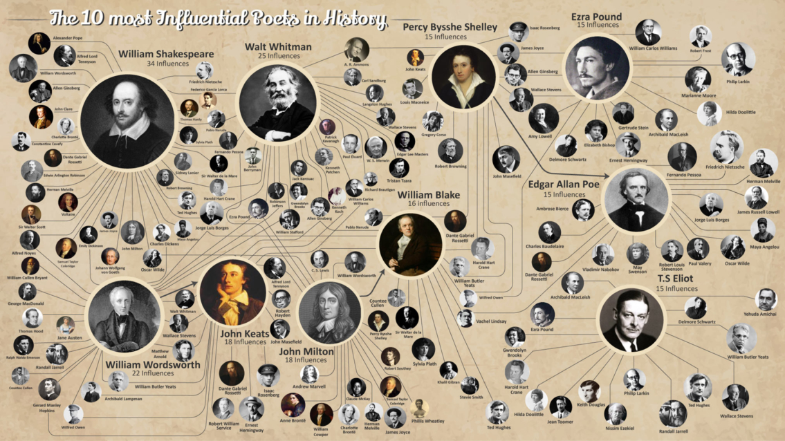 Most Influencial Poets in Western History - Writing Infographic
