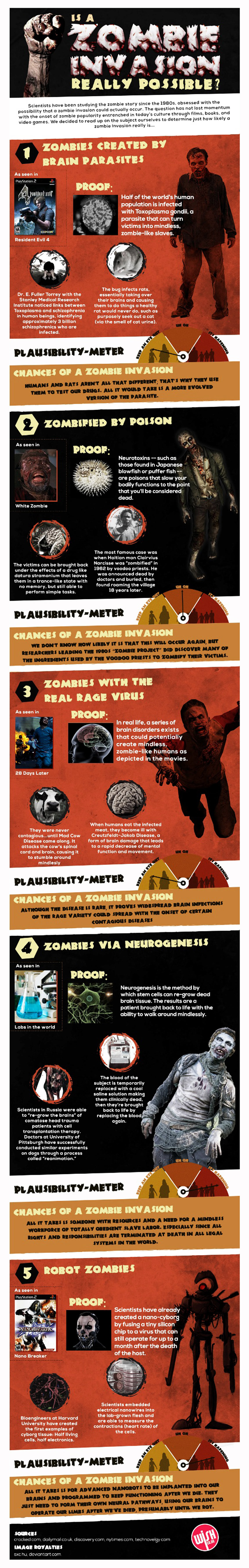 Possibility of a Zombie Apocalypse Infographic