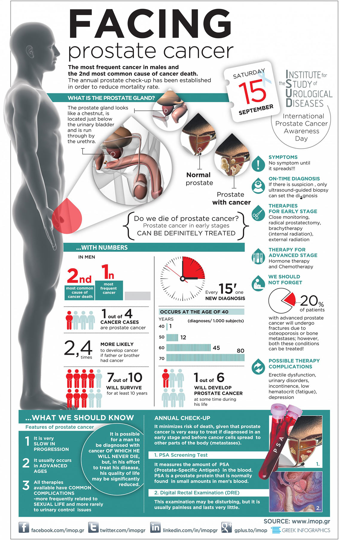 Prostate Cancer Facts And Statistics Infographic