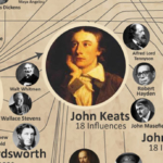 Top 10 Most Influential Poets in Western History