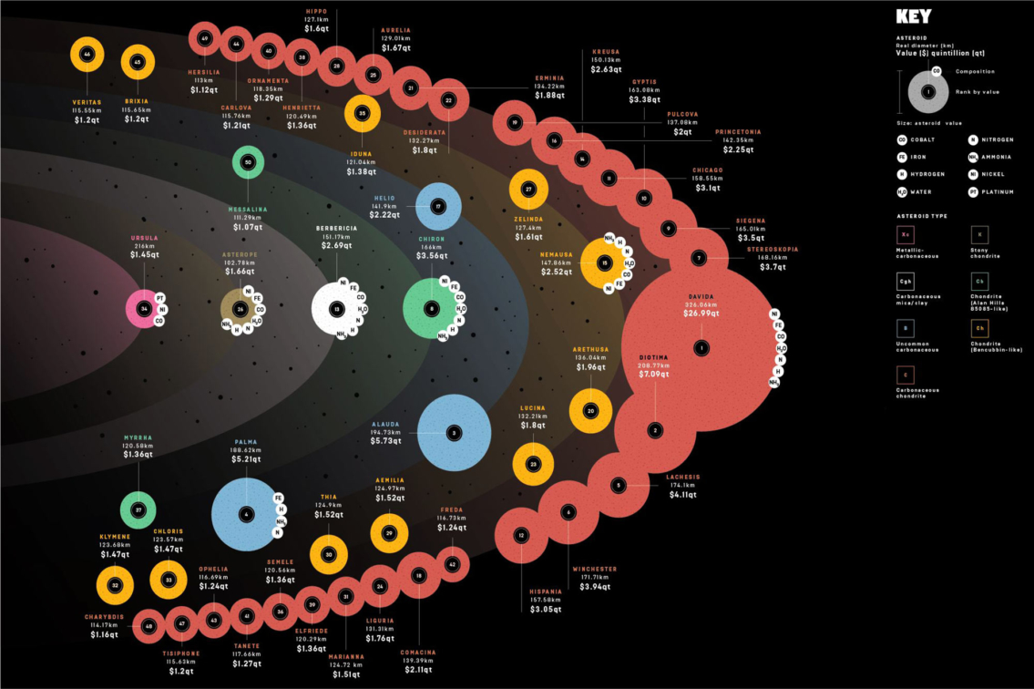 Asteroid Mining A Gold Mine In Space Infographic