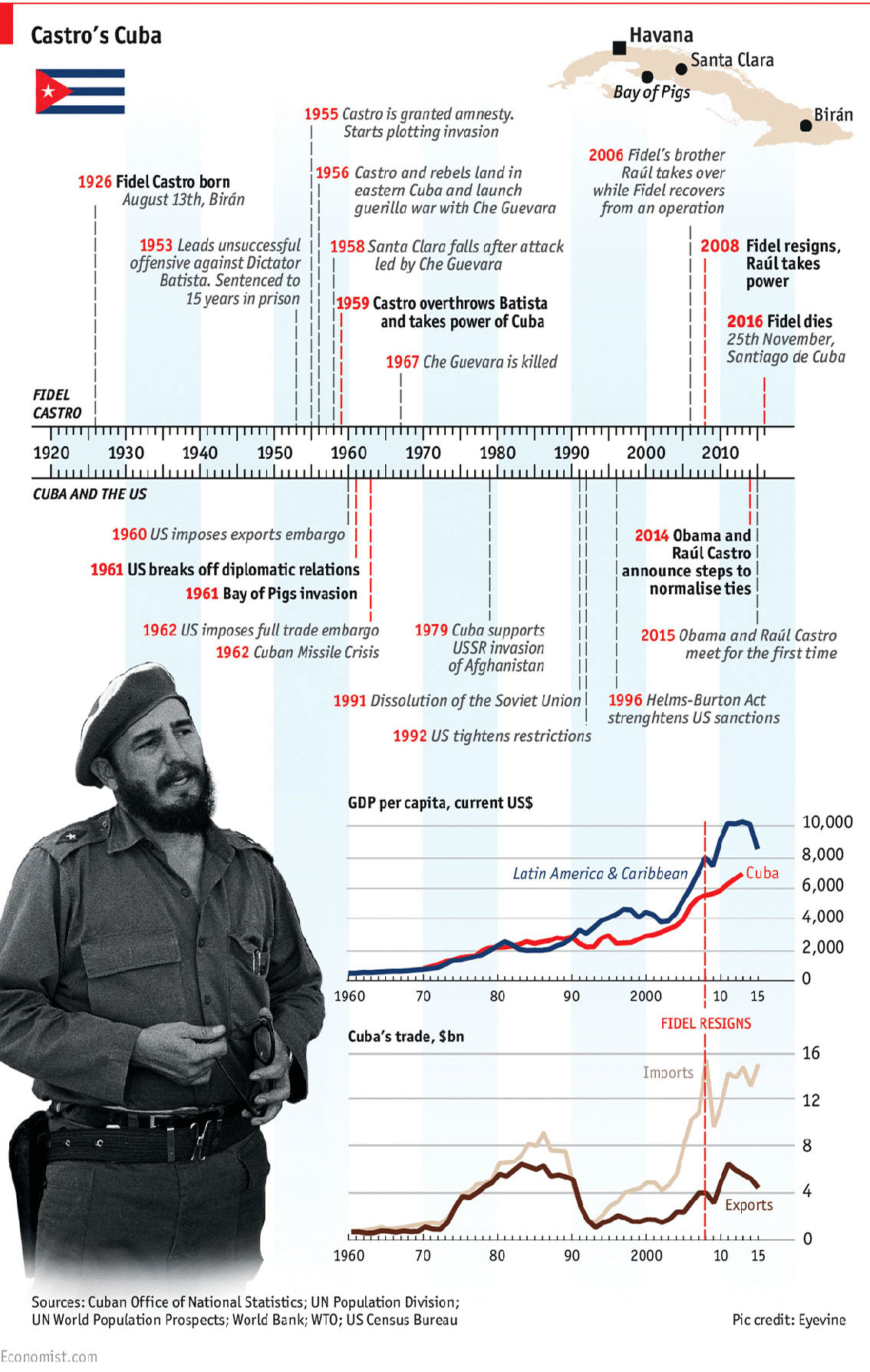 Fidel Castro Timeline of  Revolutionary Life - History Infographic