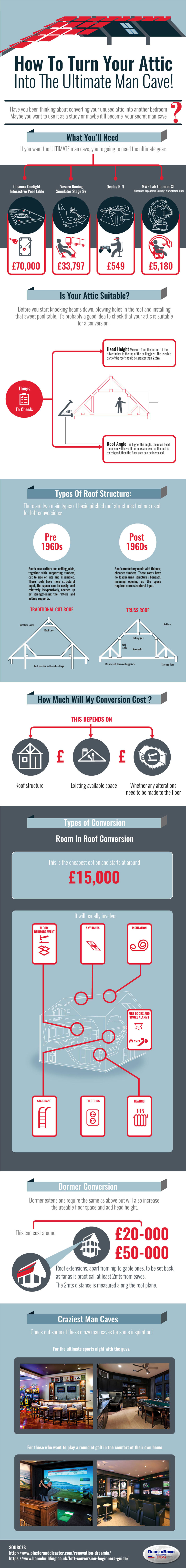 How To Convert Your Attic Into a Perfect Man Cave Infographic