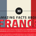 30 Interesting Facts About France